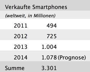 Smartphone Absatz 2011 bis 2014 (Prognose): 3,3 Millarden Stück weltweit.